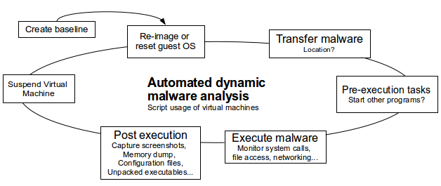 Dynamic malware analysis – Process Monitor and Explorer